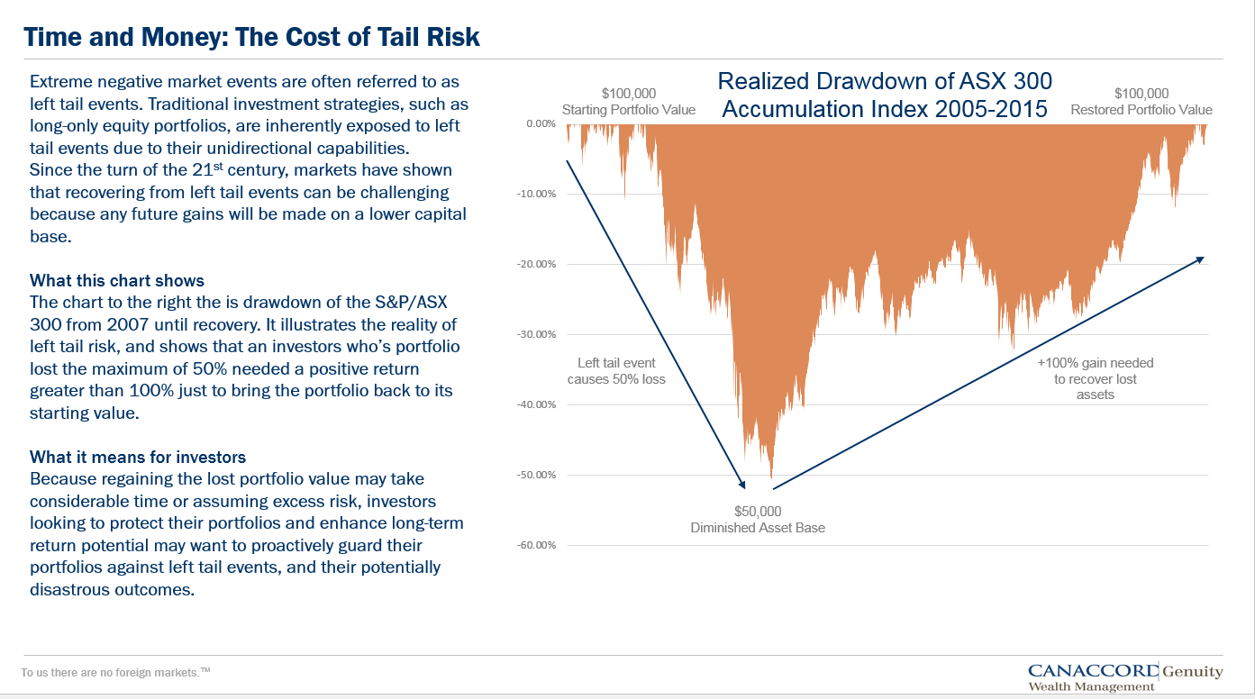 Cost of Tail Risk